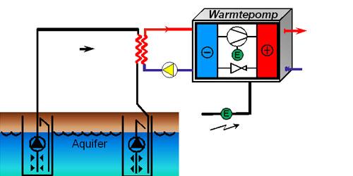 Bodemenergie-Ontwerp,-Realisatie-en-Beheer