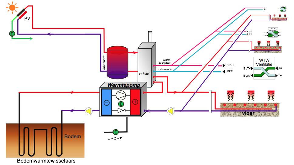 Bodemenergie WP ontwerp Utiliteit Woongebouw