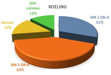 Elektraverbruik koeling energie audit EED