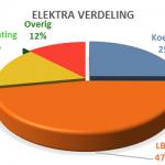 Energie Besparing Advies energie audit EED