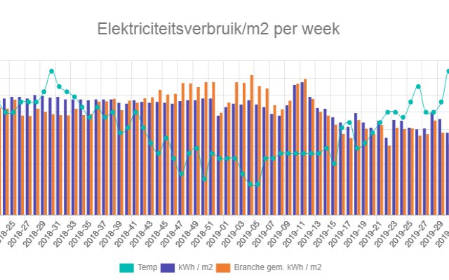 Energieregistratie- en bewakingssysteem  (EBS)
