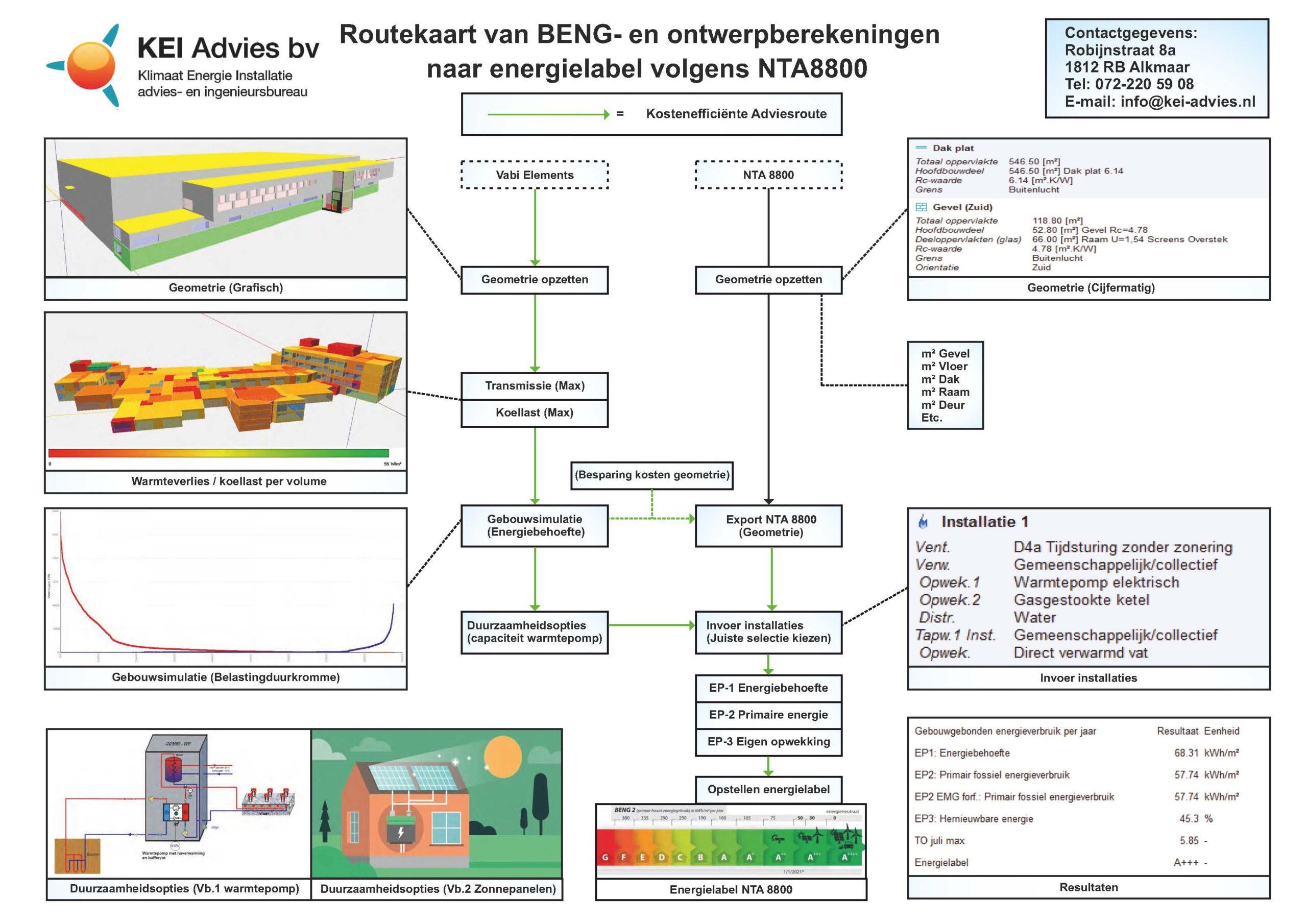 Routekaart BENG gebouw van NTA8800 naar Energielabel